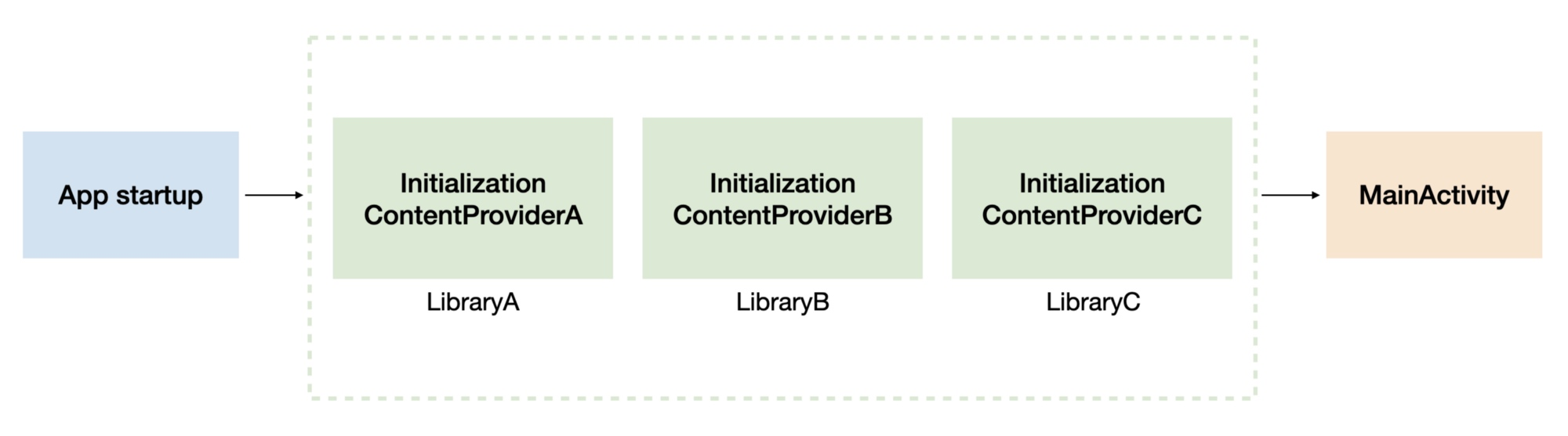 LibraryA, LibraryB, and LibraryC initialized using their own ContentProviders