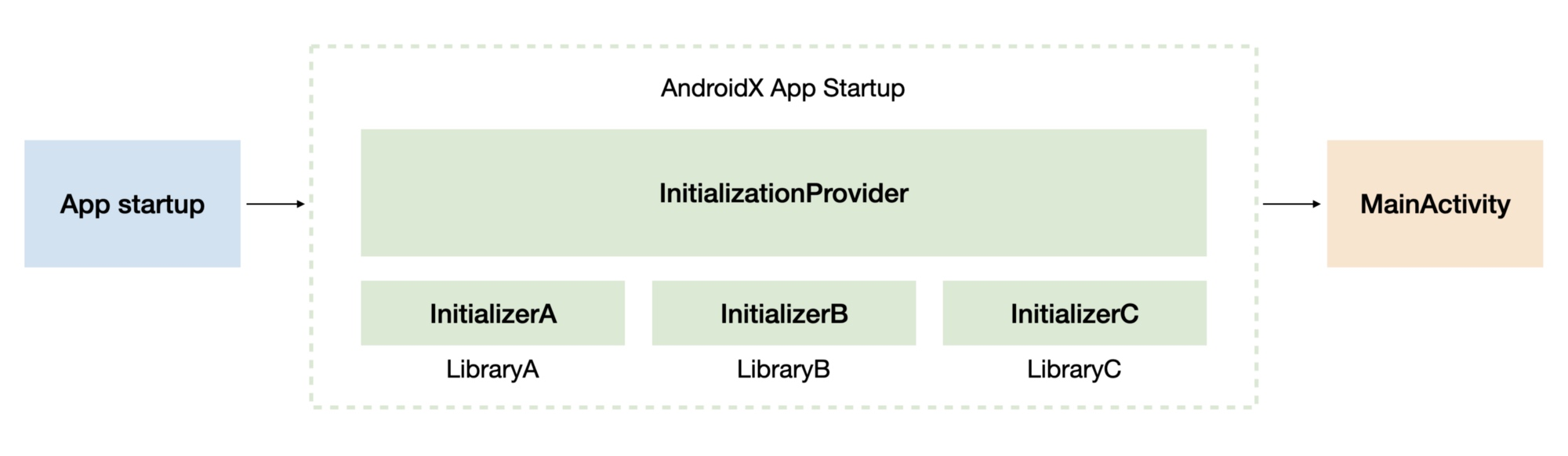 LibraryA, LibraryB, and LibraryC initialized by AndroidX Startup