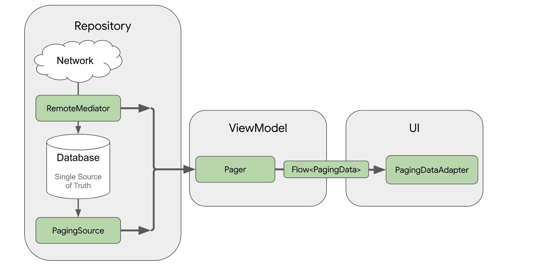使用分层数据源的分页实现