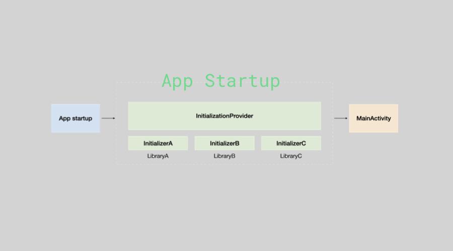 Jetpack 新成员 AndroidX App Startup 实践以及原理分析