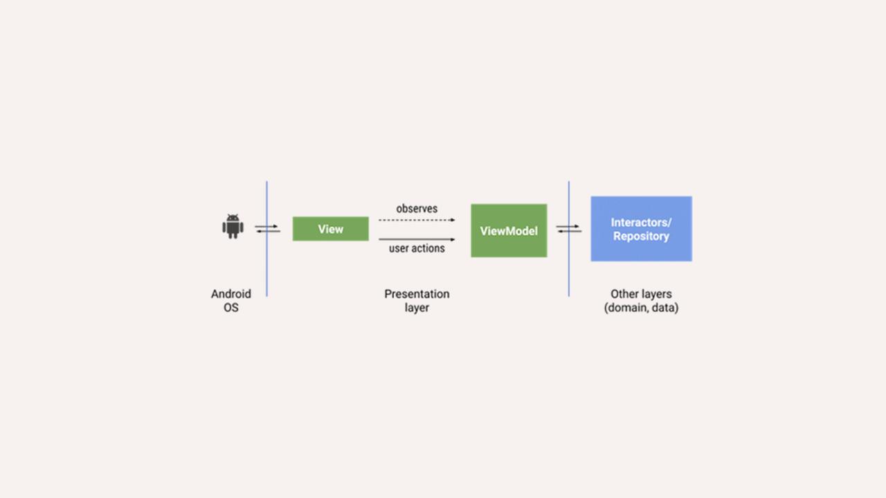 如何在项目中封装 Kotlin + Jetpack Databinding
